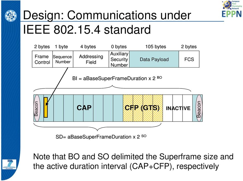 Payload FCS Control Number Field Number BI = abasesuperframeduration x 2 BO Be eacon CAP CFP (GTS) INACTIVE Be eacon
