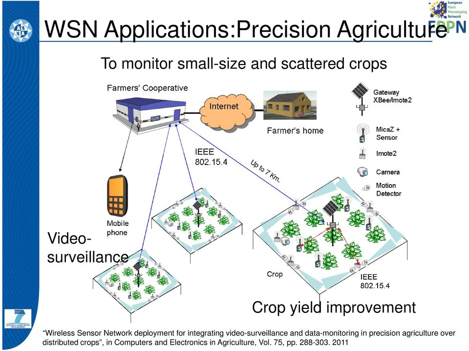 integrating video-surveillance and data-monitoring in precision agriculture over