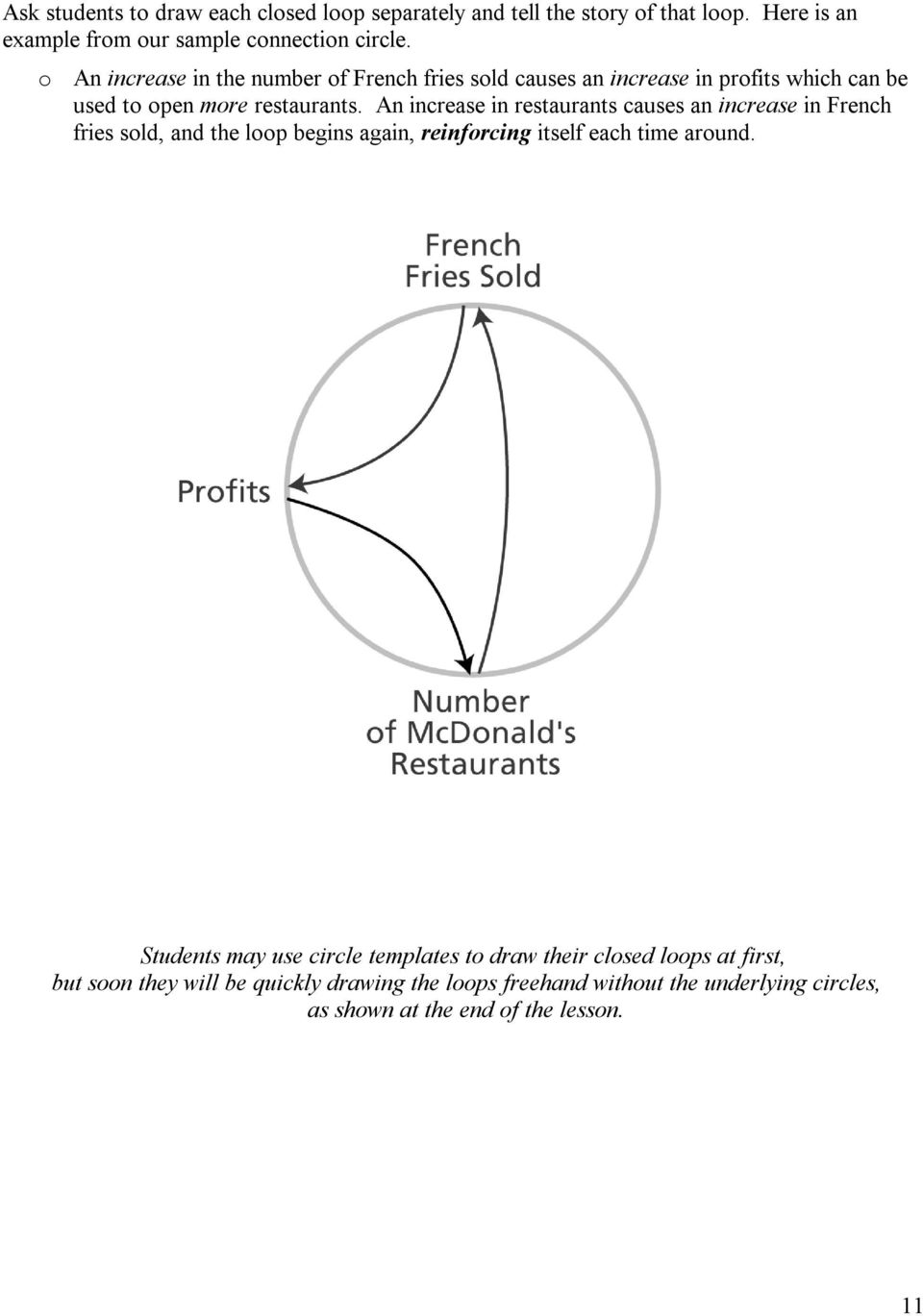 An increase in restaurants causes an increase in French fries sold, and the loop begins again, reinforcing itself each time around.