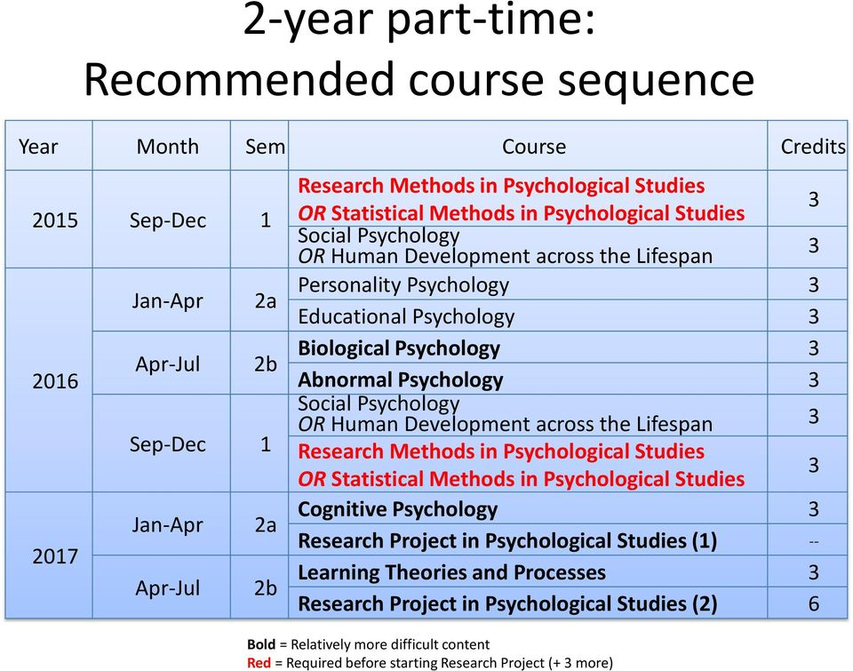 Psychology 3 Social Psychology OR Human Development across the Lifespan 3 Research Methods in Psychological Studies OR Statistical Methods in Psychological Studies 3 Cognitive Psychology 3 Research