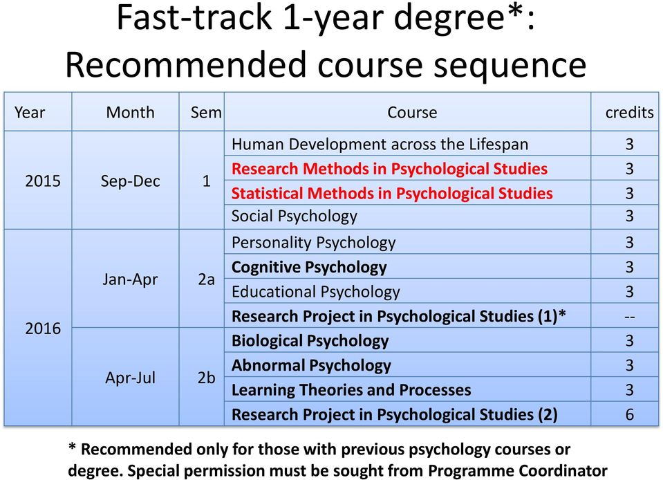 Educational Psychology 3 Research Project in Psychological Studies (1)* -- Biological Psychology 3 Abnormal Psychology 3 Learning Theories and Processes 3 Research