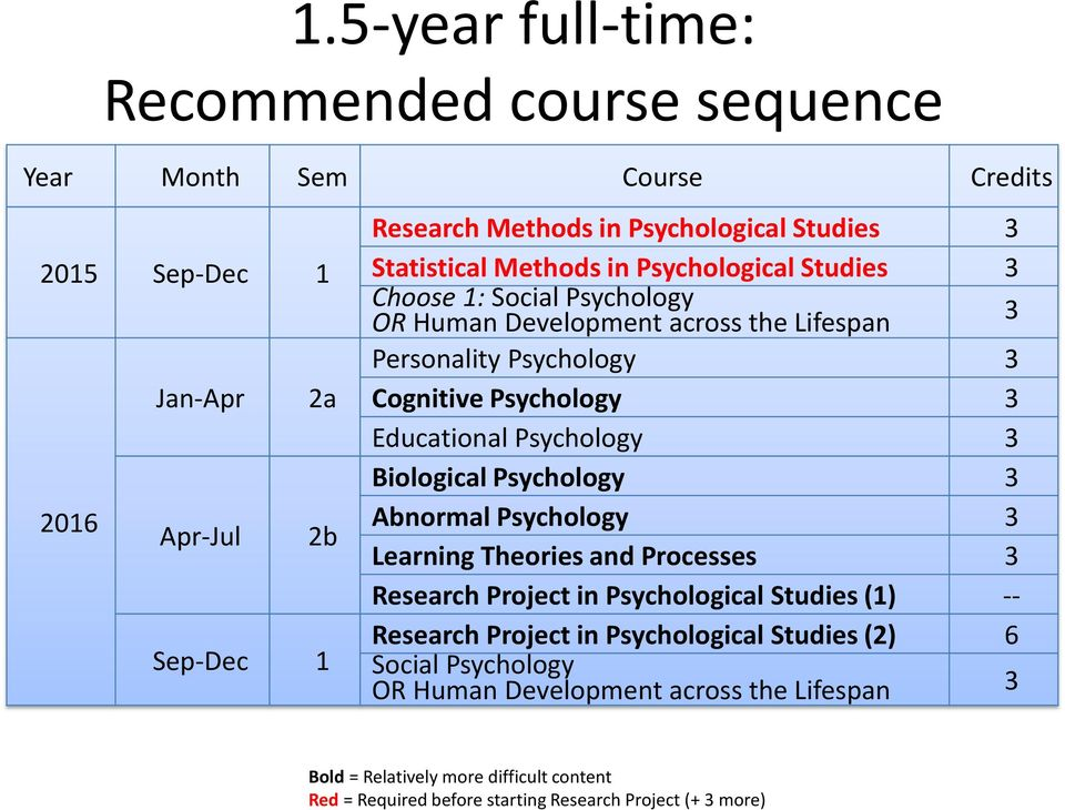 Educational Psychology 3 Biological Psychology 3 Abnormal Psychology 3 Learning Theories and Processes 3 Research Project in Psychological Studies (1) -- Research Project in