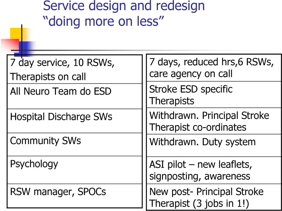 agency on call Stroke ESD specific Therapists Withdrawn. Principal Stroke Therapist co-ordinates Withdrawn.