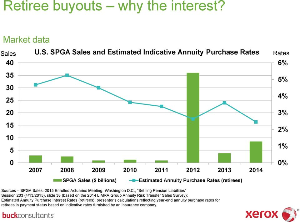 SPGA Sales and Estimated Indicative Annuity Purchase Rates 40 35 30 25 20 15 10 5 0 2007 2008 2009 2010 2011 2012 2013 2014 SPGA Sales ($ billions) Estimated Annuity