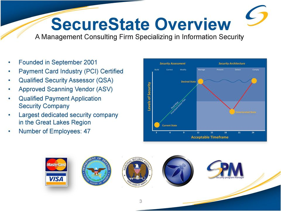 Assessor (QSA) Approved Scanning Vendor (ASV) Qualified Payment Application Security