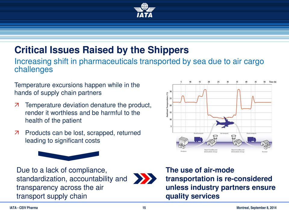 be lost, scrapped, returned leading to significant costs Due to a lack of compliance, standardization, accountability and transparency across the air transport