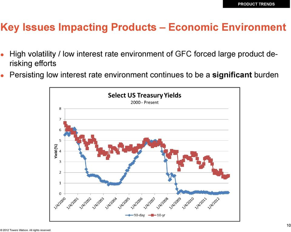 of GFC forced large product derisking efforts Persisting