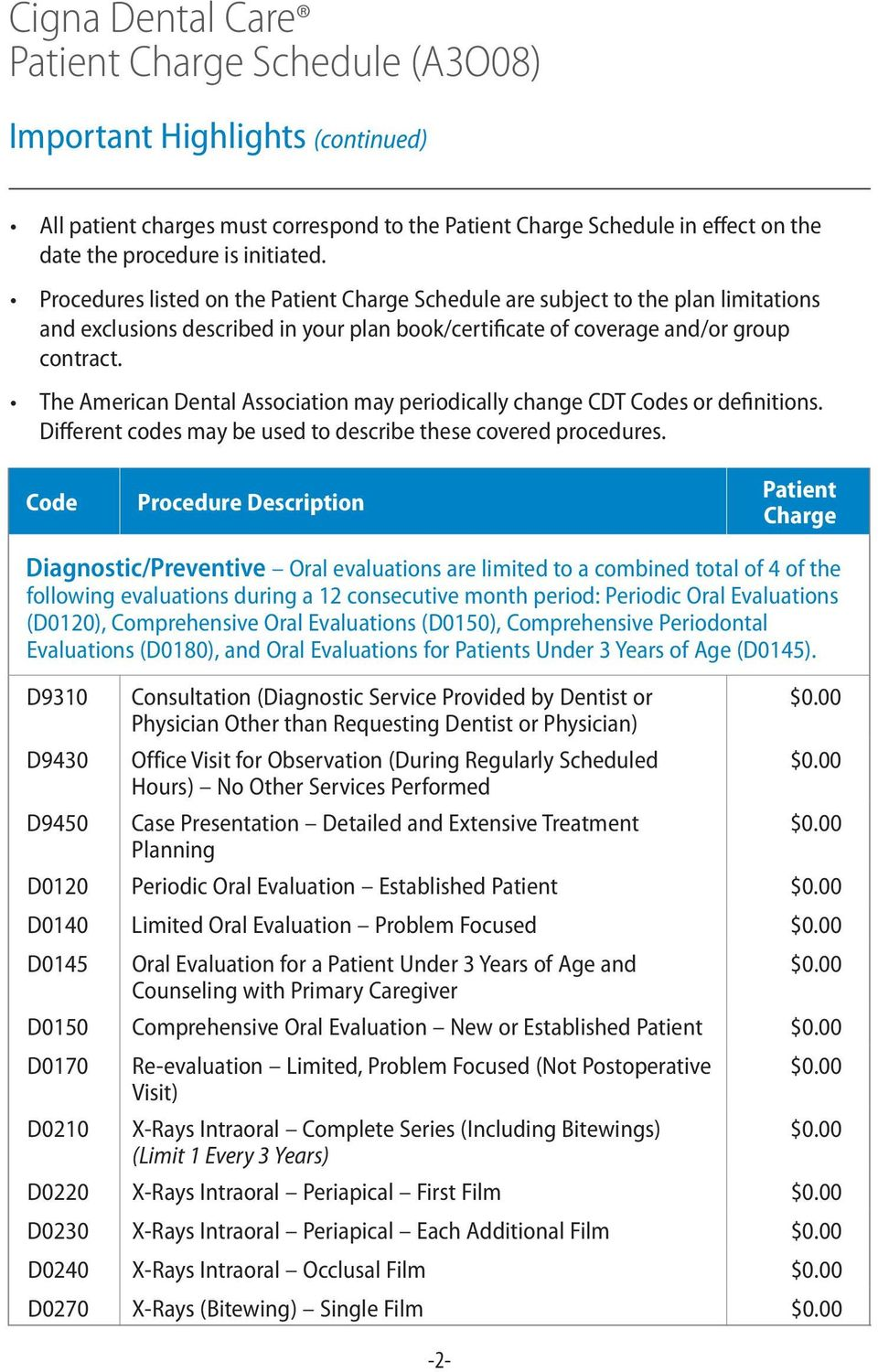 The American Dental Association may periodically change CDT s or definitions. Different codes may be used to describe these covered procedures.