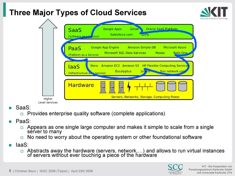 operating system or other foundational software IaaS: Abstracts away the hardware (servers, network, ) and allows to