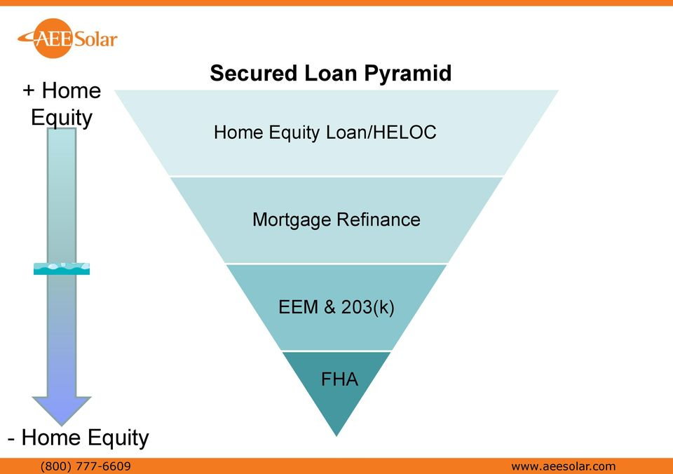 Refinance EEM & 203(k) FHA - Home