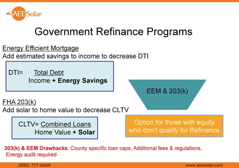 Combined Loans Home Value + Solar Option for those with equity who don t qualify for Refinance 203(k) & EEM
