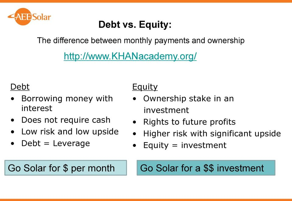 org/ Debt Borrowing money with interest Does not require cash Low risk and low upside Debt =