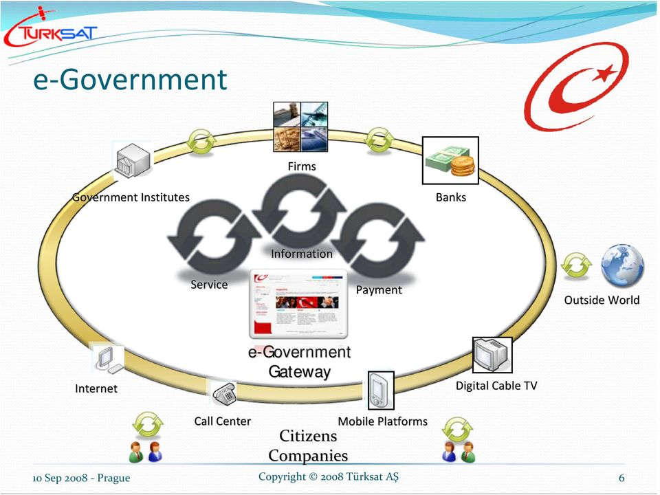 Internet e-government Gateway Digital Cable TV