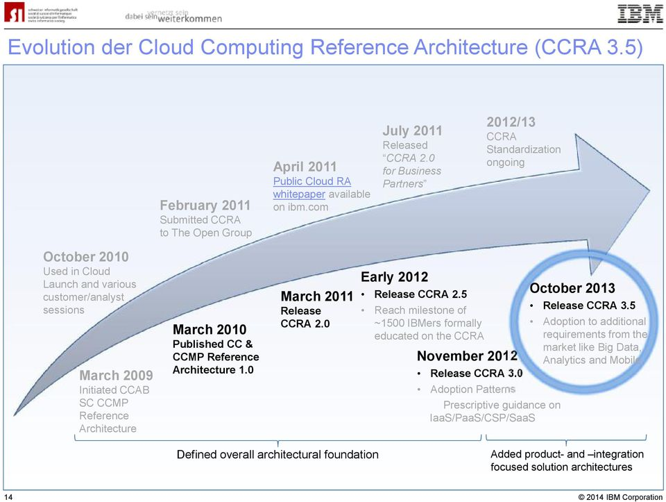2010 Published CC & CCMP Reference Architecture 1.0 March 2011 Release CCRA 2.0 Early 2012 Release CCRA 2.5 Reach milestone of ~1500 IBMers formally educated on the CCRA November 2012 Release CCRA 3.