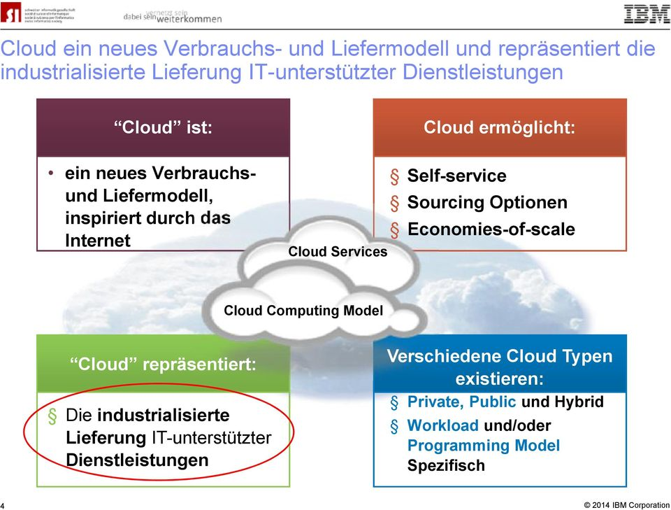 ermöglicht: Self-service Sourcing Optionen Economies-of-scale Cloud Computing Model Cloud repräsentiert: Die industrialisierte