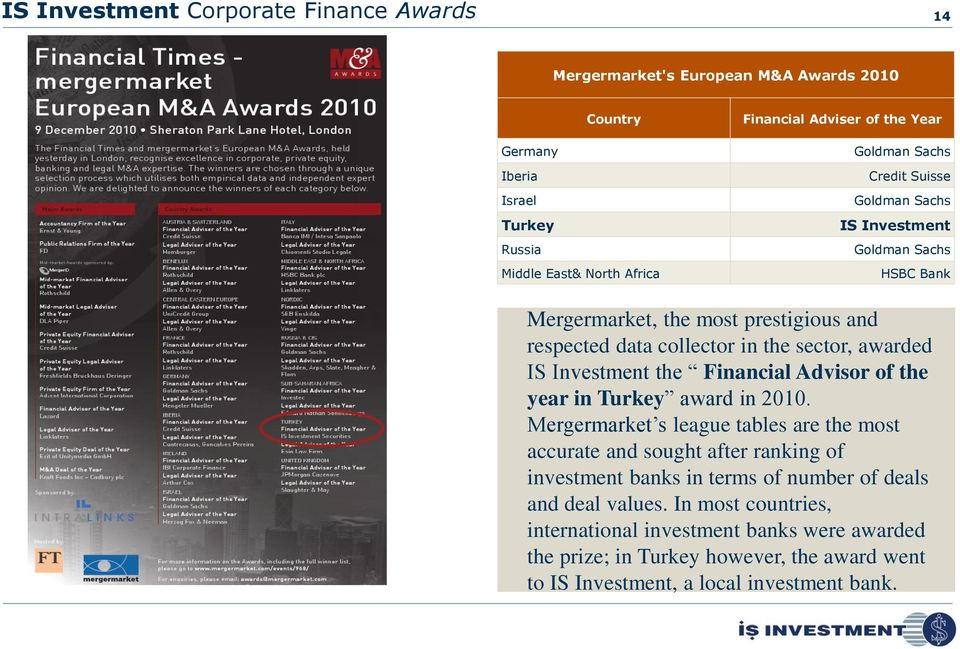 Investment the Financial Advisor of the year in Turkey award in 2010.