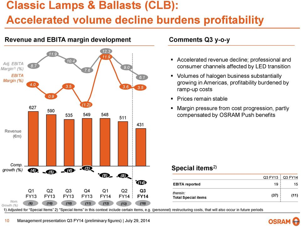 5 431 Accelerated revenue decline; professional and consumer channels affected by LED transition Volumes of halogen business substantially growing in Americas, profitability burdened by ramp-up costs