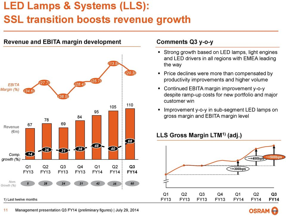 3) 110 68 Comments y-o-y Strong growth based on LED lamps, light engines and LED drivers in all regions with EMEA leading the way Price declines were more than compensated by productivity