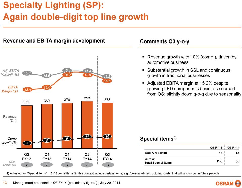 5 378 Substantial growth in SSL and continuous growth in traditional businesses Adjusted EBITA margin at 15.