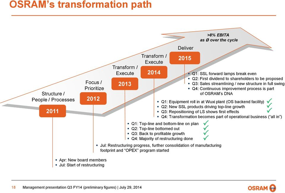 growth : Repositioning of LS shows first effects P Q4: Transformation becomes part of operational business ( all in ) P P Jul: Restructuring progress, further consolidation of manufacturing footprint