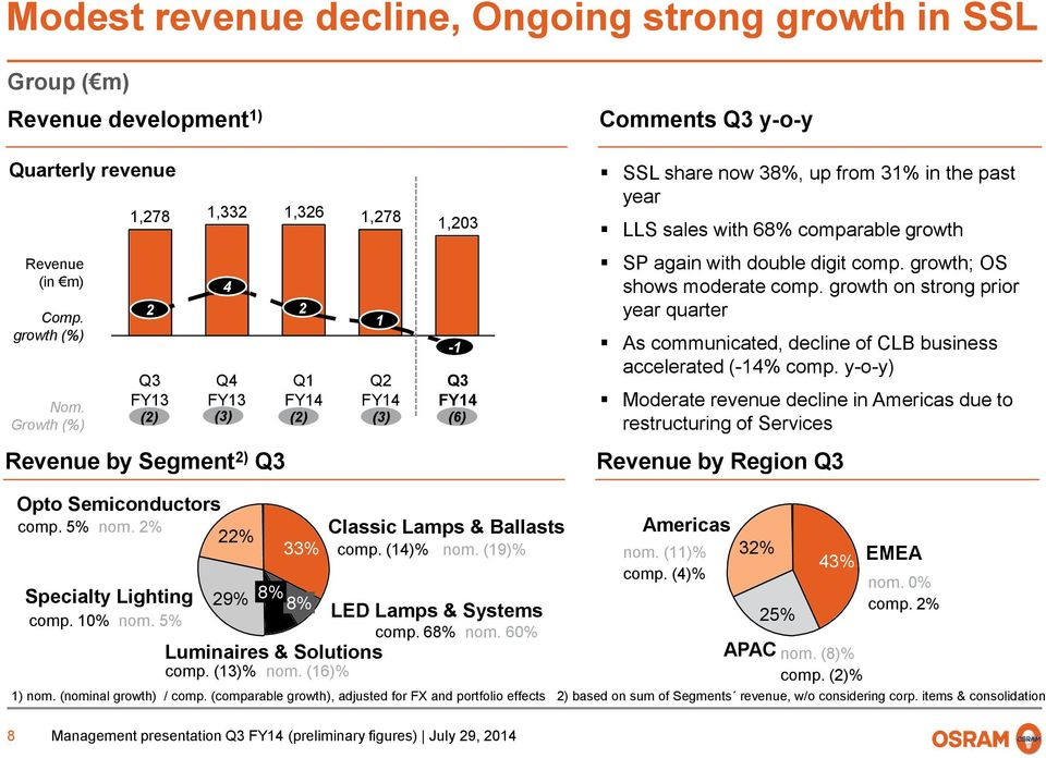 again with double digit comp. growth; OS shows moderate comp. growth on strong prior year quarter As communicated, decline of CLB business accelerated (-14% comp.