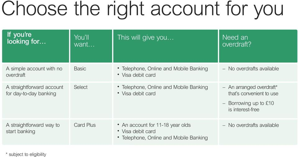 Telephone, Online and Mobile Banking Visa debit card No overdrafts available An arranged overdraft* that s convenient to use Borrowing up to 10 is
