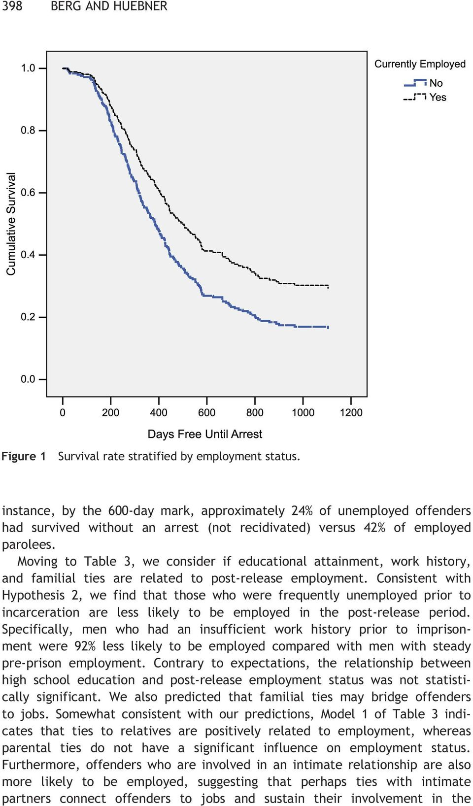 Figure 1 Survival rate stratified by employment status. Moving to Table 3, we consider if educational attainment, work history, and familial ties are related to post-release employment.