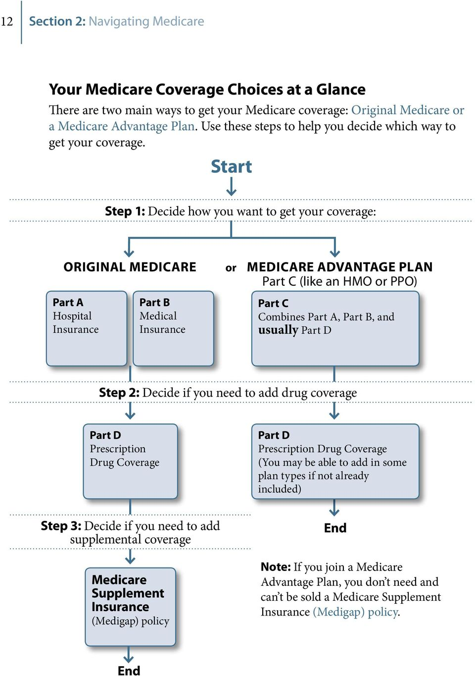Start Step 1: Decide how you want to get your coverage: ORIGINAL MEDICARE or MEDICARE ADVANTAGE PLAN Part C (like an HMO or PPO) Part A Hospital Insurance Part B Medical Insurance Part C Combines