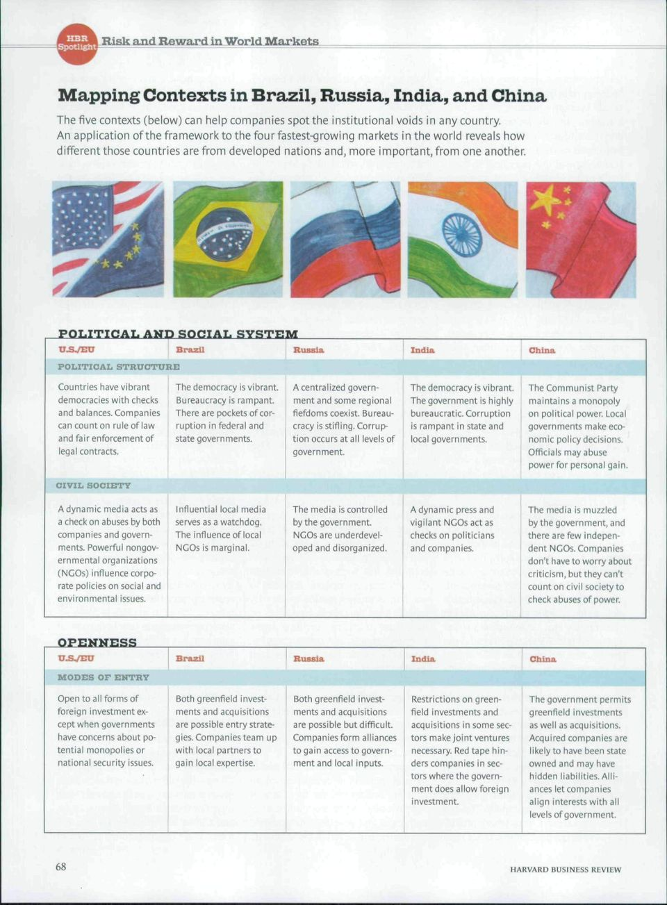POLITICAL AK:3 SOCIAL SYSTEM U.SVEU Brazil Russia POLITICAL STRUCTURE India. China Countries have vibrant democracies with checks and balances.