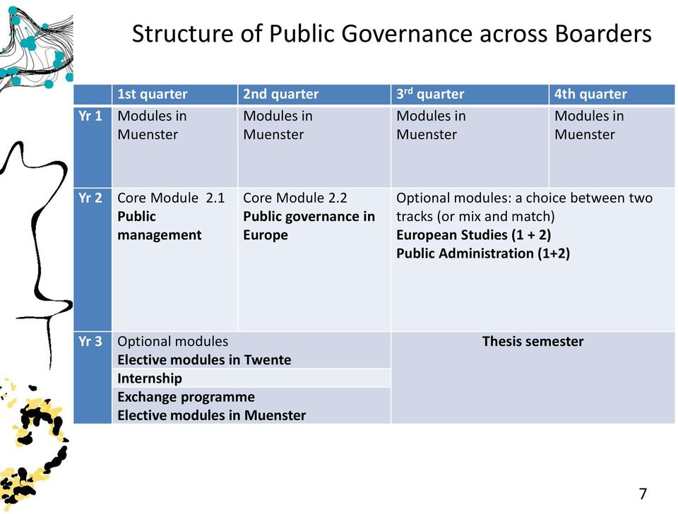 2 Public governance in Europe Optional modules: a choice between two tracks (or mix and match) European Studies (1 + 2) Public