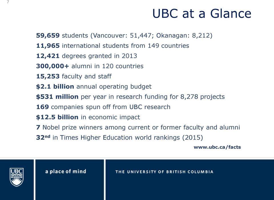 1 billion annual operating budget $531 million per year in research funding for 8,278 projects 169 companies spun off from UBC