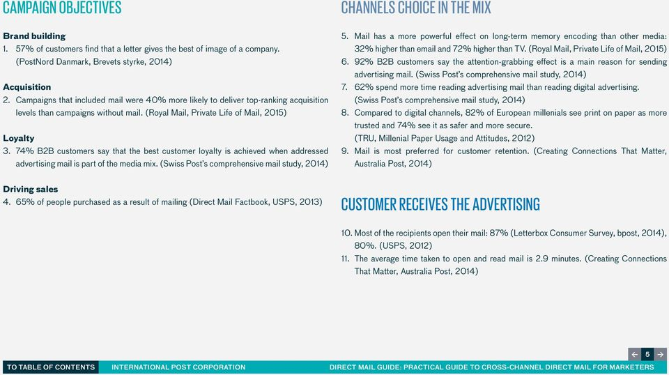 74% B2B customers say that the best customer loyalty is achieved when addressed advertising mail is part of the media mix. (Swiss Post s comprehensive mail study, 2014) CHANNELS CHOICE IN THE MIX 5.