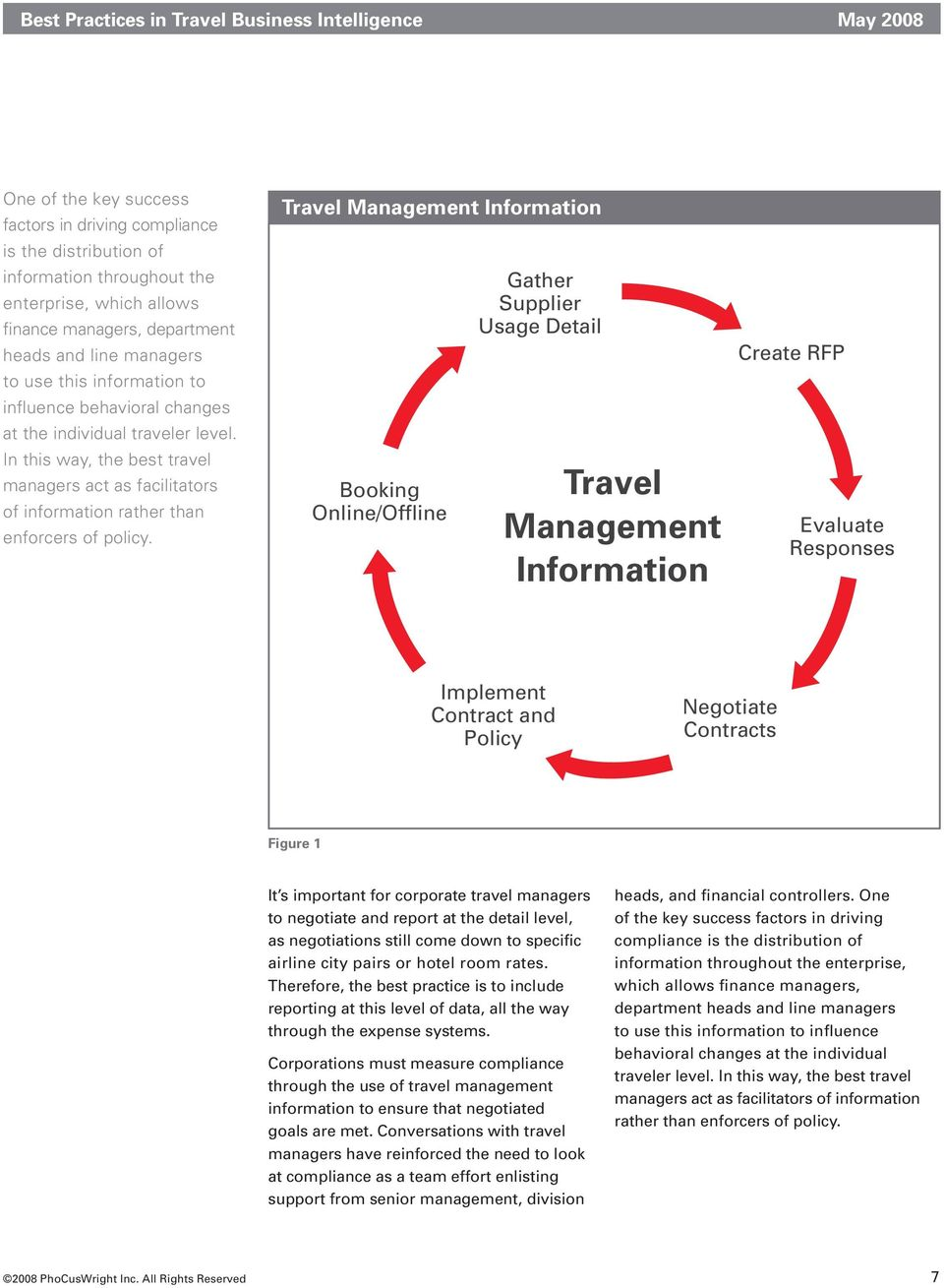 Travel Management Information Booking Online/Offline Gather Supplier Usage Detail Travel Management Information Create RFP Evaluate Responses Implement Contract and Policy Negotiate Contracts Figure