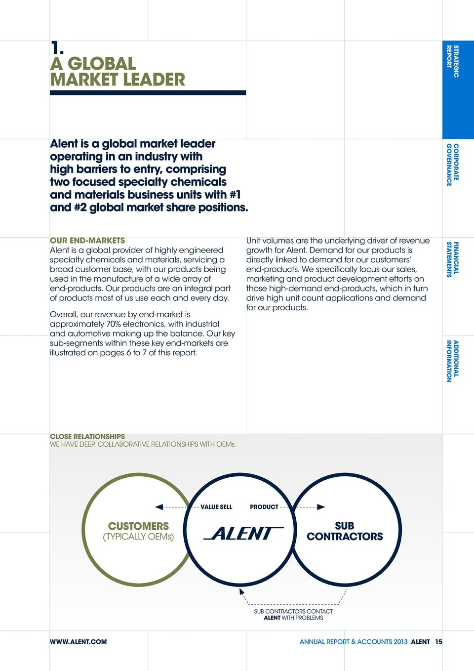 CORPORATE OUR END-MARKETS Alent is a global provider of highly engineered specialty chemicals and materials, servicing a broad customer base, with our products being used in the manufacture of a wide
