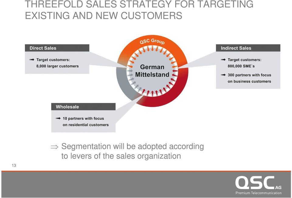 CUSTOMERS Segmentation will be