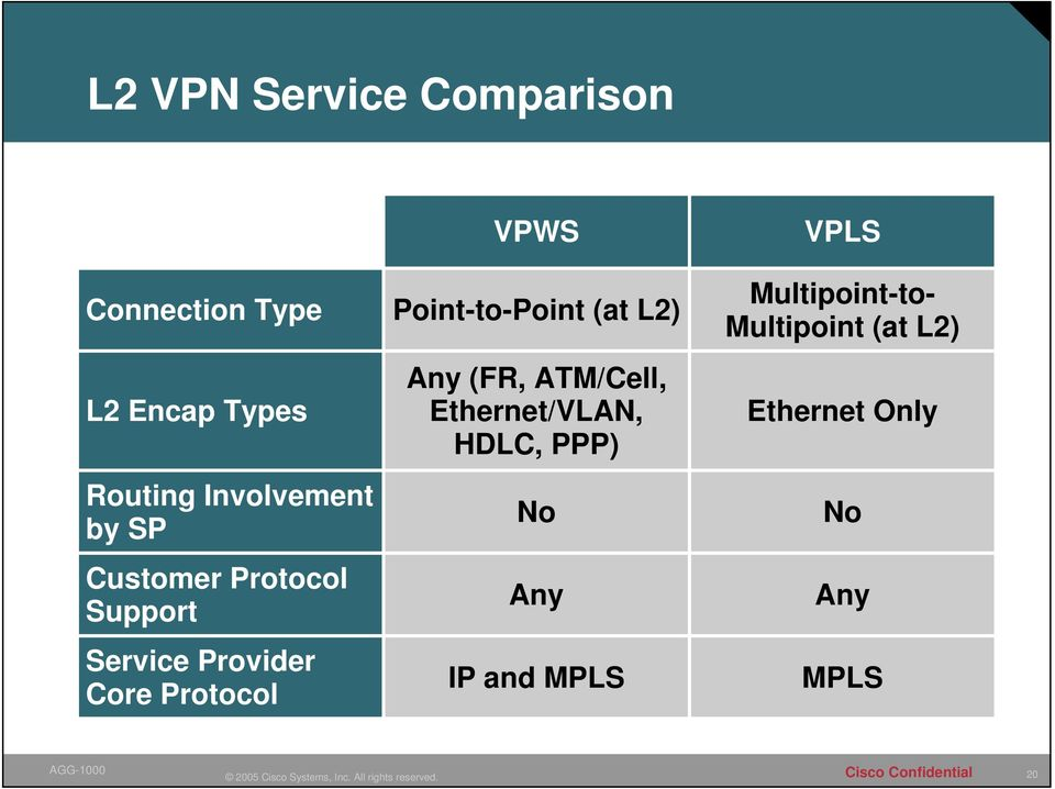 VPWS Point-to-Point (at L2) Any (FR, ATM/Cell, Ethernet/VLAN, HDLC, PPP)