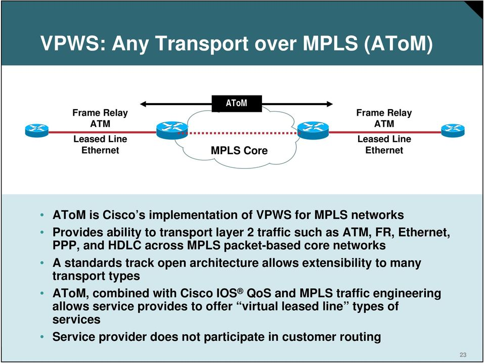 packet-based core networks A standards track open architecture allows extensibility to many transport types AToM, combined with Cisco IOS QoS and