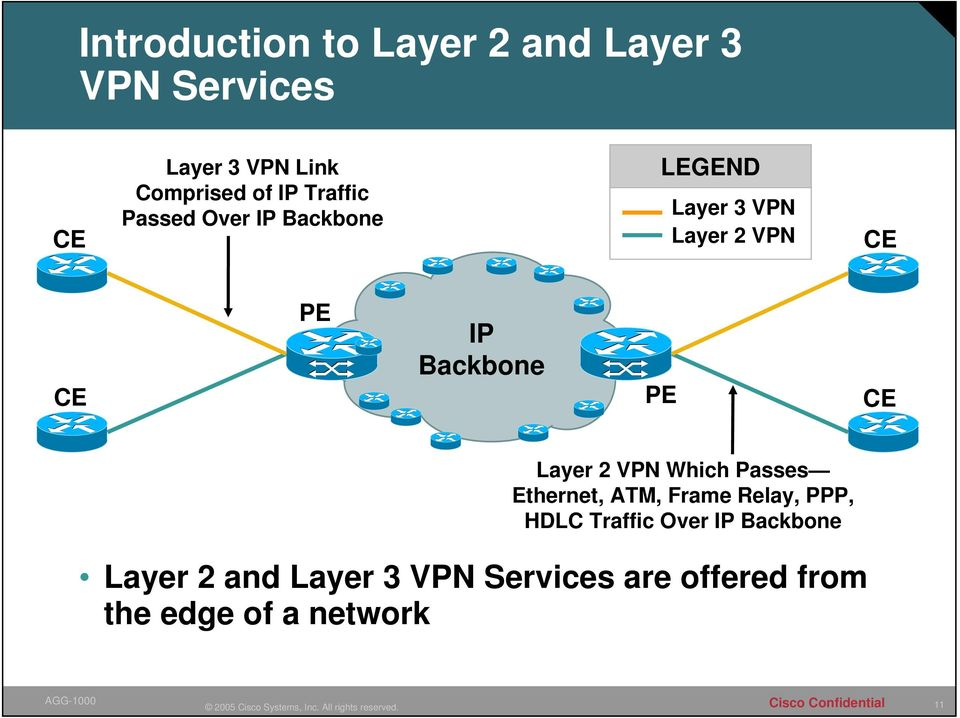 PE CE Layer 2 VPN Which Passes Ethernet, ATM, Frame Relay, PPP, HDLC Traffic Over IP