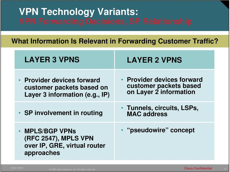 LAYER 3 VPNS LAYER 2 VPNS Provider devices forward customer packets based on Layer 3 information (e.g.