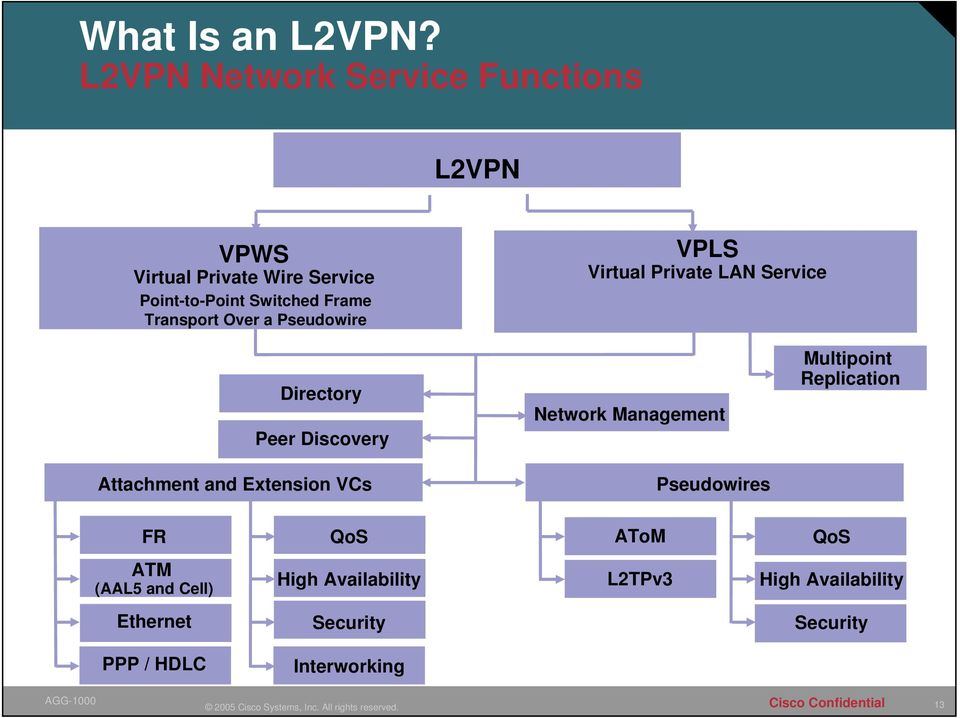 VPLS Virtual Private LAN Service Any-to-Any Switched Frame Transport Service Over a Pseudowire Using Customer MACs for Forwarding