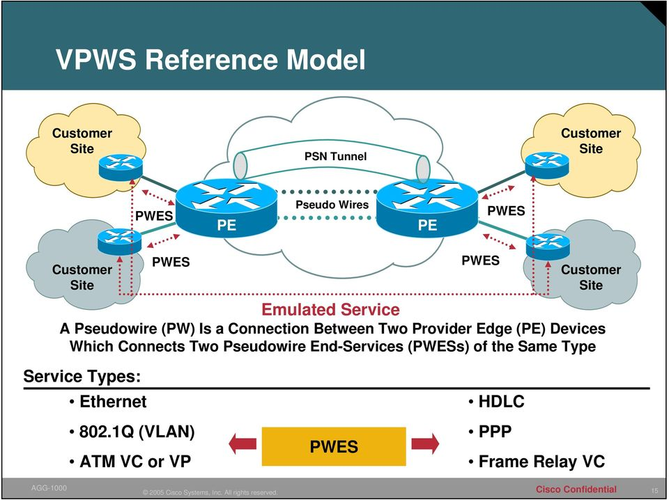 Between Two Provider Edge (PE) Devices Which Connects Two Pseudowire End-Services (PWESs)