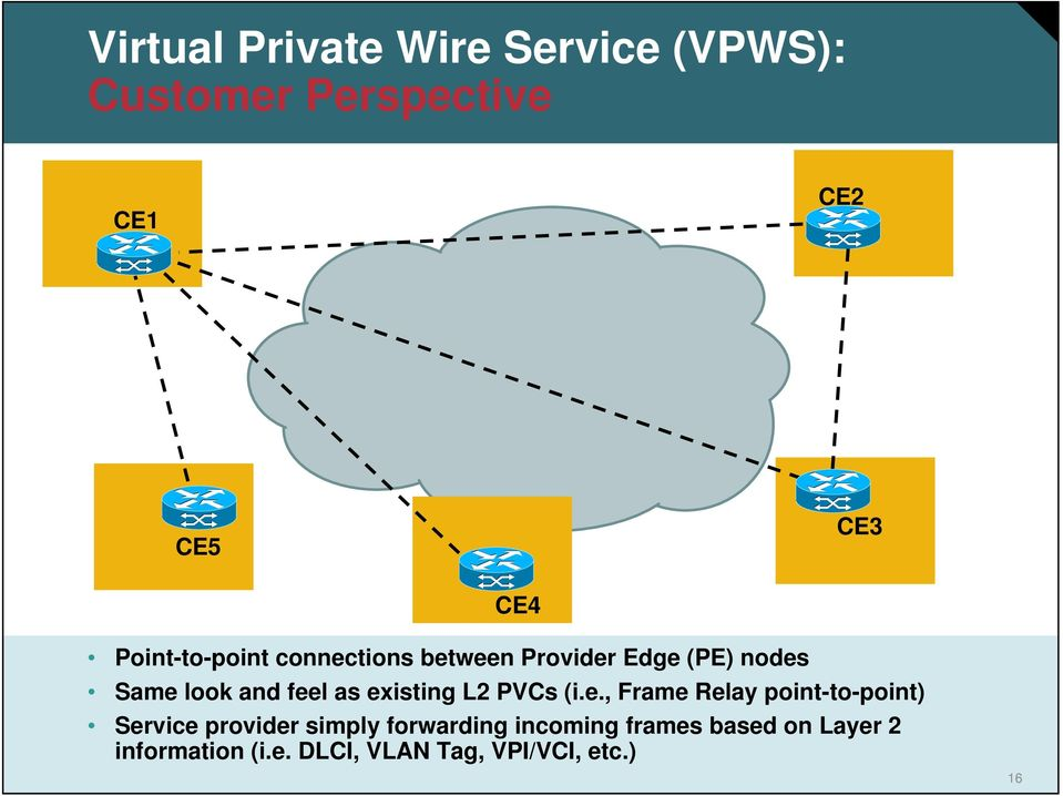 existing L2 PVCs (i.e., Frame Relay point-to-point) Service provider simply