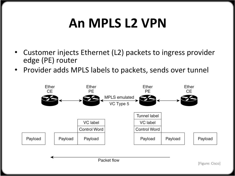 edge (PE) router Figure Provider 13 adds Ethernet MPLS Port Mode labels Packet Flow to packets, sends over tunnel