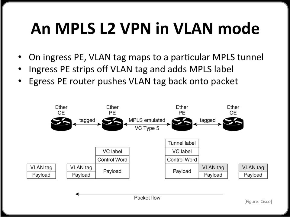 An MPLS L2 VPN in VLAN mode On Type 4 VCs, on the ingress provider edge, the VLAN tag maps to a particular pseudowire and the packet is placed on the pseudowire with the VLAN tag untouched.