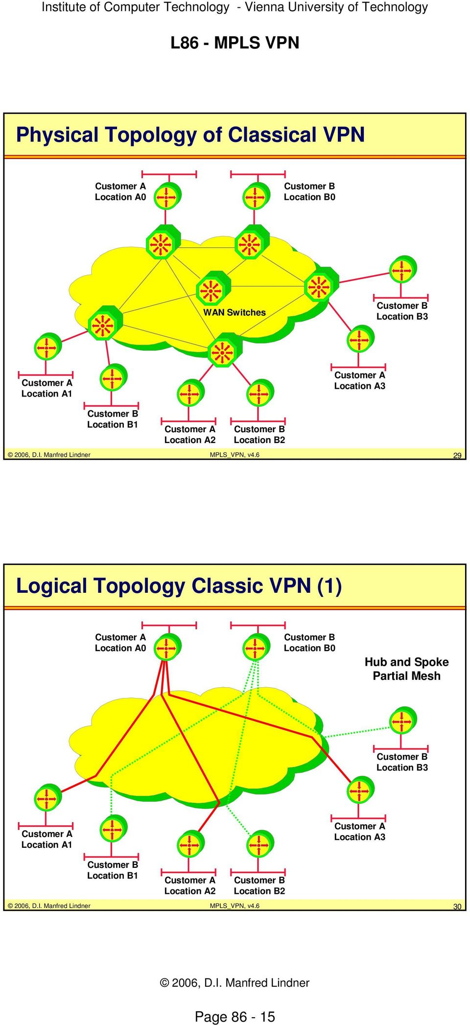 6 29 Logical Topology Classic VPN (1) Customer A Location A0 Customer B Location B0 Hub and Spoke Partial Mesh Customer B Location