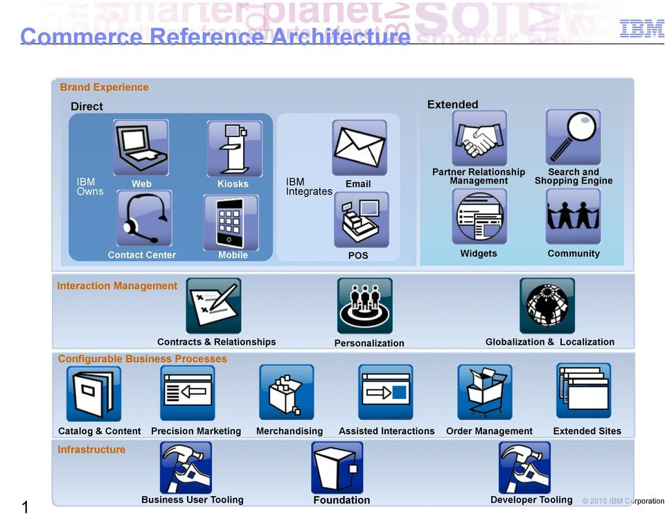 Relationships Configurable Business Processes Personalization Globalization & Localization Catalog & Content Precision