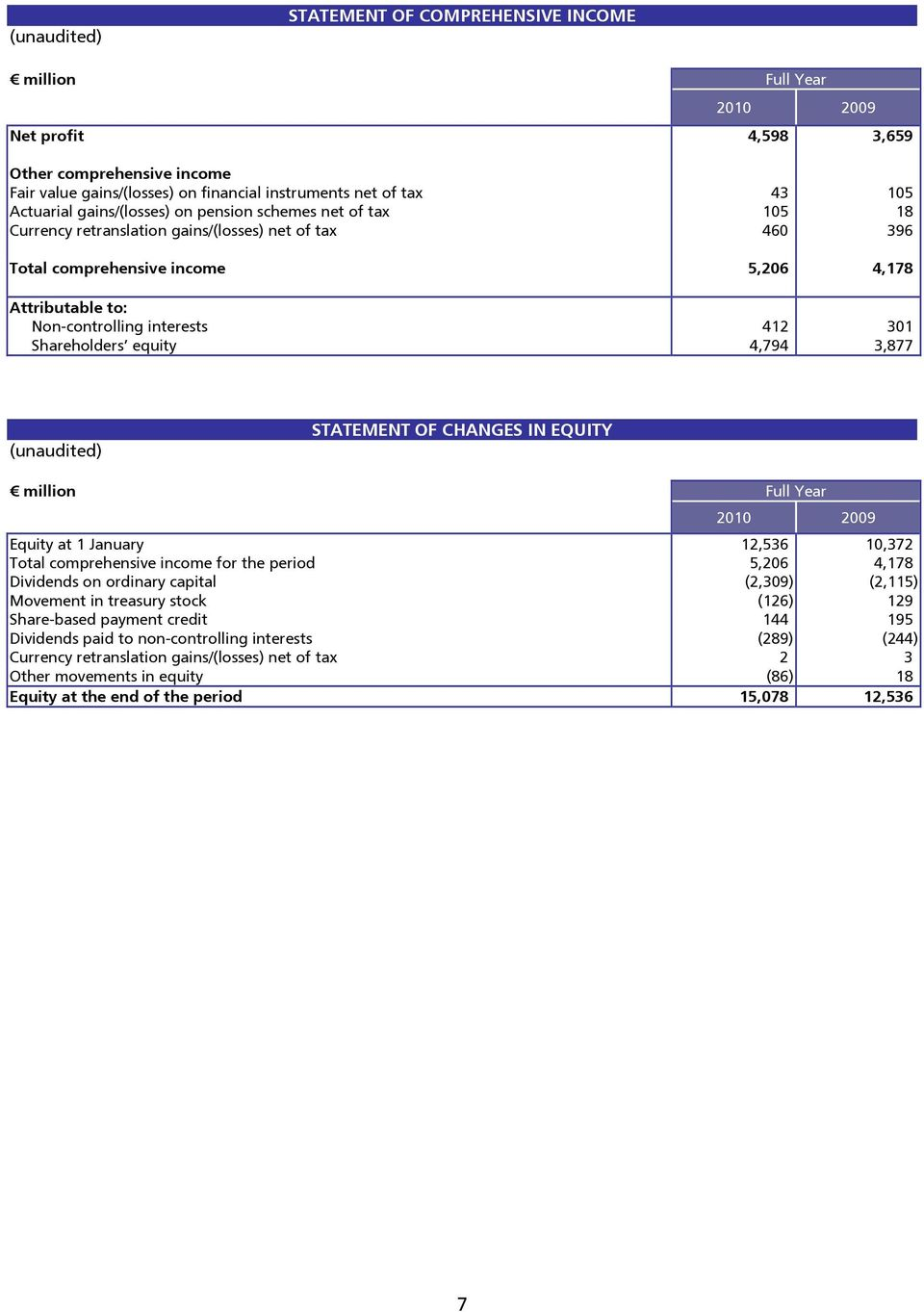 Shareholders equity 4,794 3,877 (unaudited) STATEMENT OF CHANGES IN EQUITY million Full Year 2010 2009 Equity at 1 January 12,536 10,372 Total comprehensive income for the period 5,206 4,178