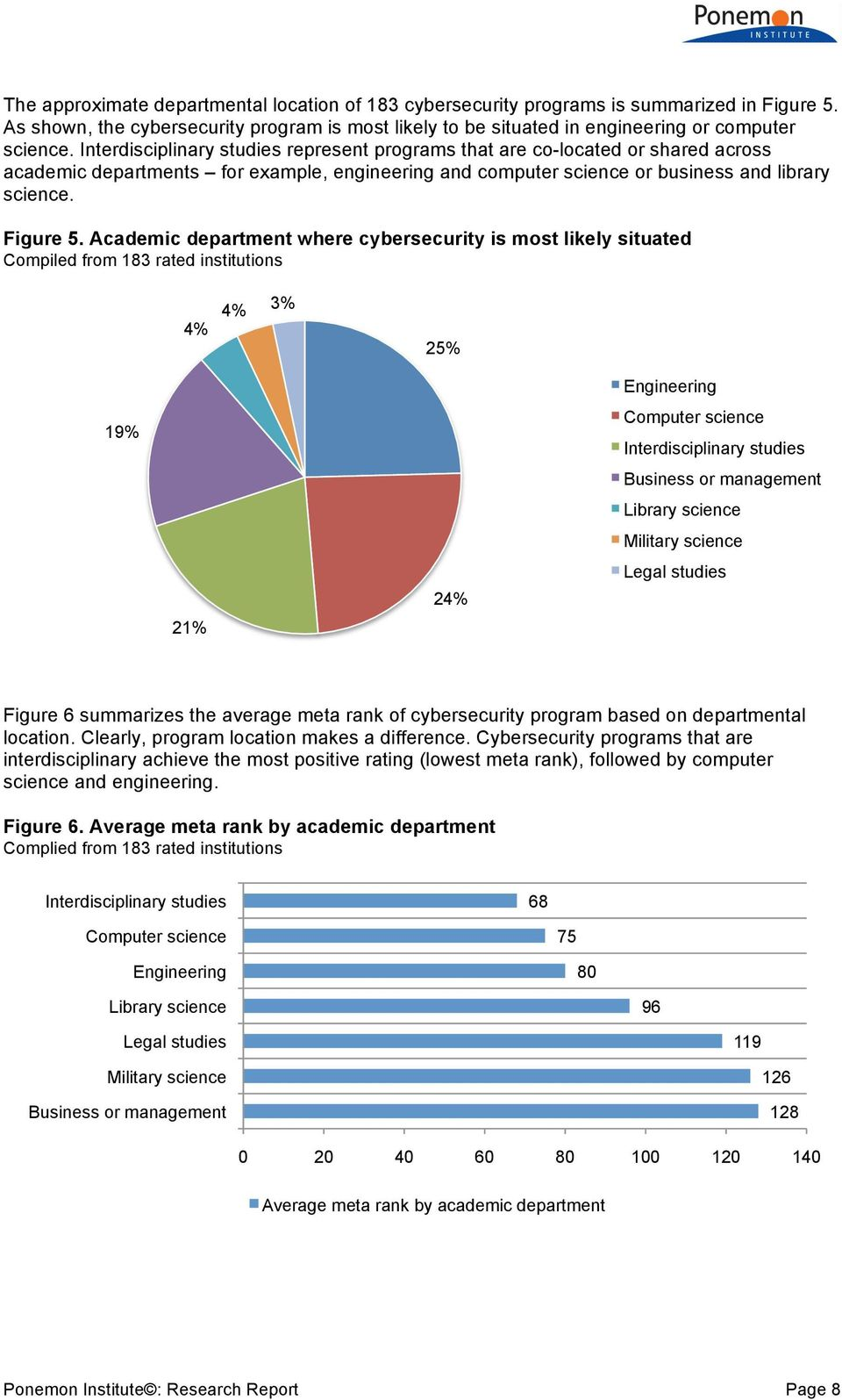 Academic department where cybersecurity is most likely situated Compiled from 183 rated institutions 4% 4% 3% 25% Engineering 19% Computer science Interdisciplinary studies Business or management