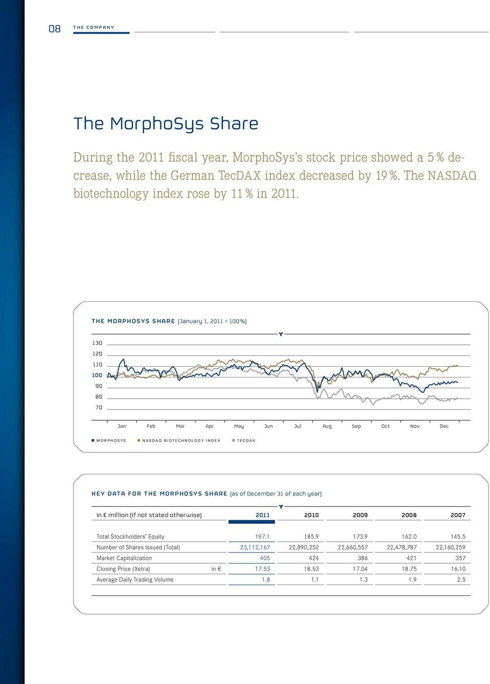 The Morphosys Share (January 1, 2011 = 100 %) 130 120 110 100 90 80 70 Jan Feb Mar Apr May Jun Jul Aug Sep Oct Nov Dec morphosys nasdaq biotechnology index tecdax Key data for the MorphoSys share (as