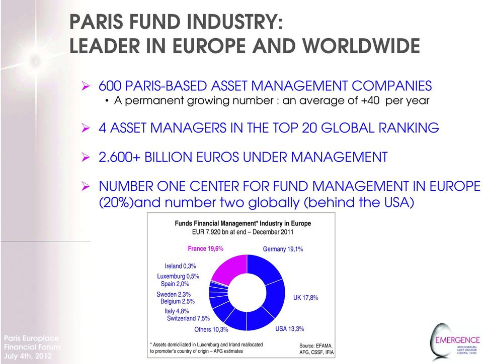 600+ BILLION EUROS UNDER MANAGEMENT NUMBER ONE CENTER FOR FUND MANAGEMENT IN EUROPE (20%)and number two globally (behind the USA) Funds Financial Management* Industry in
